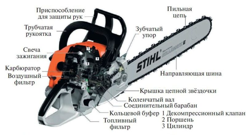Основные составные компоненты бензопилы