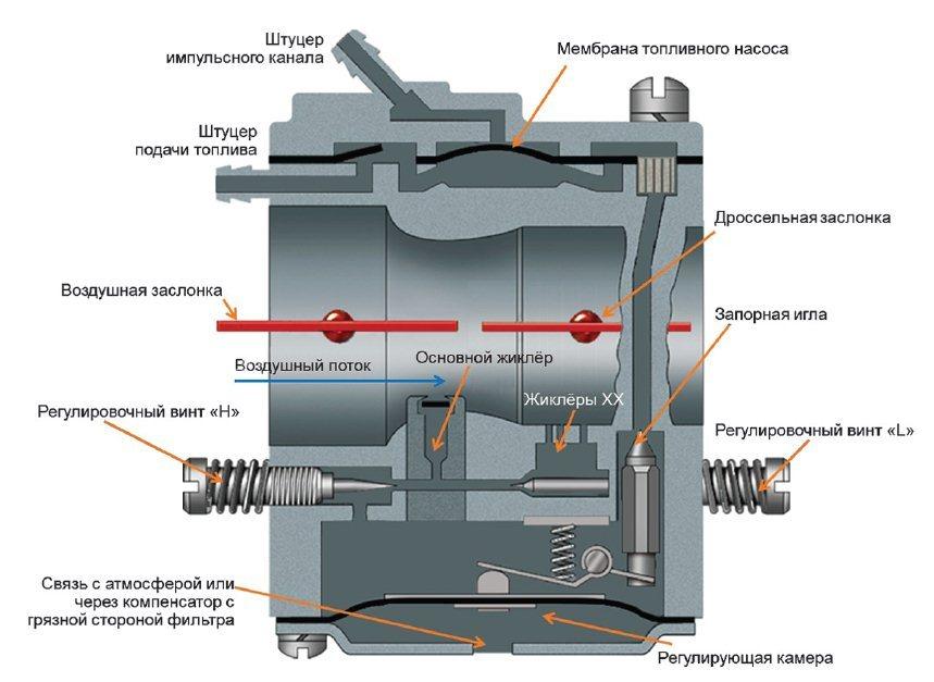 Общее устройство карбюратора