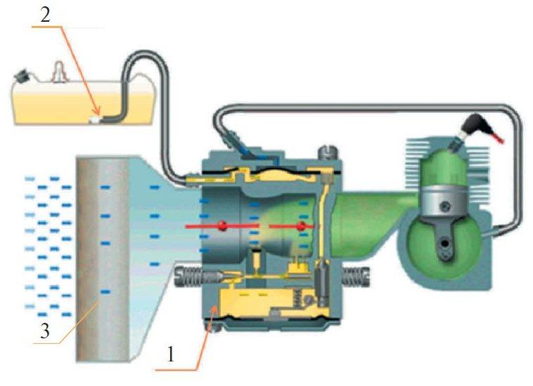 Система питания: 1 — карбюратор; 2 — топливный фильтр; 3 — воздушный фильтр