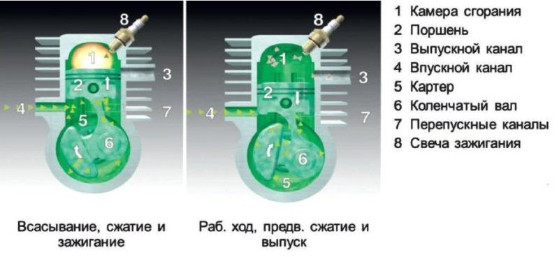 Рабочий процесс 2-тактного карбюраторного двигателя