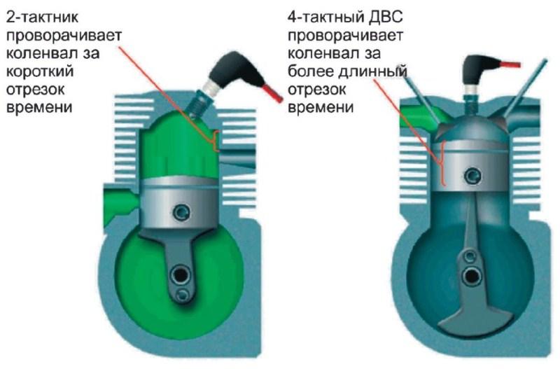 Общее сравнение 2-тактного и 4-тактного двигателей по создаваемому крутящему моменту