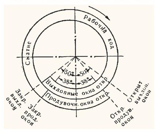 Пример круговой диаграммы фаз газораспределения 2-тактного двигателя