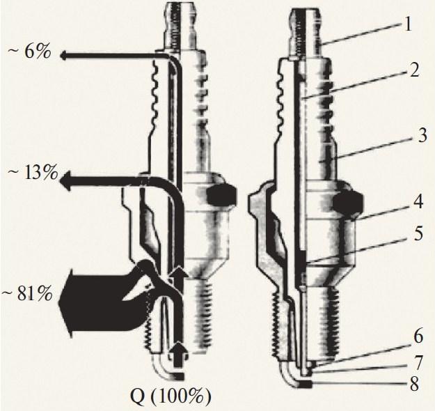 Тепловой баланс и конструкция свечи зажигания: 1 — контактный наконечник; 2 — проводящий стержень; 3 — керамический изолятор; 4 — металлический корпус; 5 — проводящий герметик; 6 — конус изолятора; 7 — центральный электрод; 8 — боковой электрод