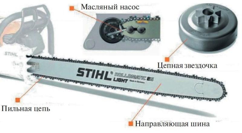 Составные части пильного аппарата