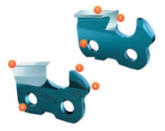 Основные компоненты режущего звена пильной цепи: 1 — верхняя режущая кромка; 2 — боковая режущая кромка; 3 — верхняя кромка ограничителя глубины; 4 — ограничитель глубины; 5 — сервисная маркировка; 6 — основание зуба; 7 — соединительное отверстие