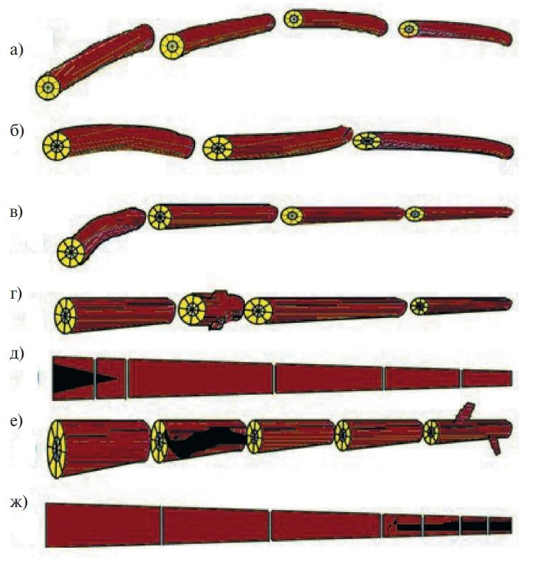 Схемы раскряжевки хлыстов с различными дефектами стволов: а — с односторонней кривизной; б — с двухсторонней кривизной; в — с искривленной комлевой частью; г — с местным дефектом; д — с напенной гнилью; е — со стволовой напенной гнилью; ж — с вершинной гнилью